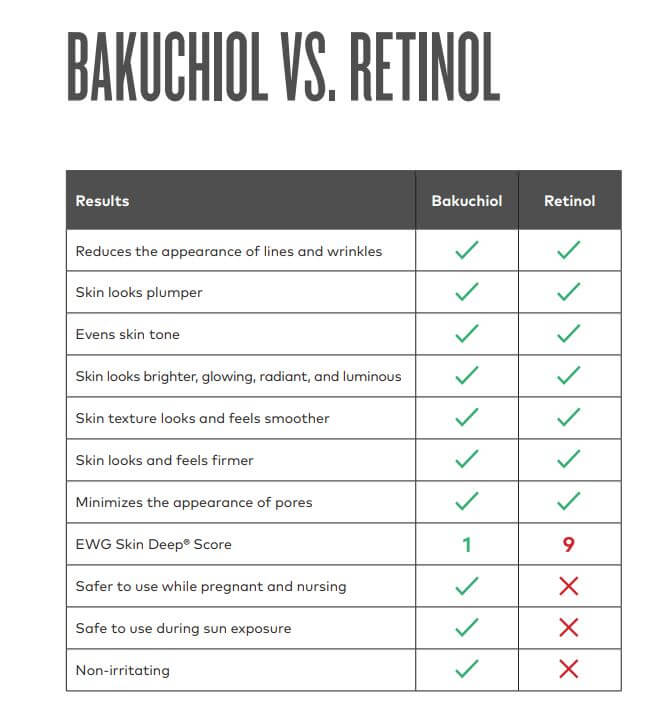 bakuchiol versus retinol